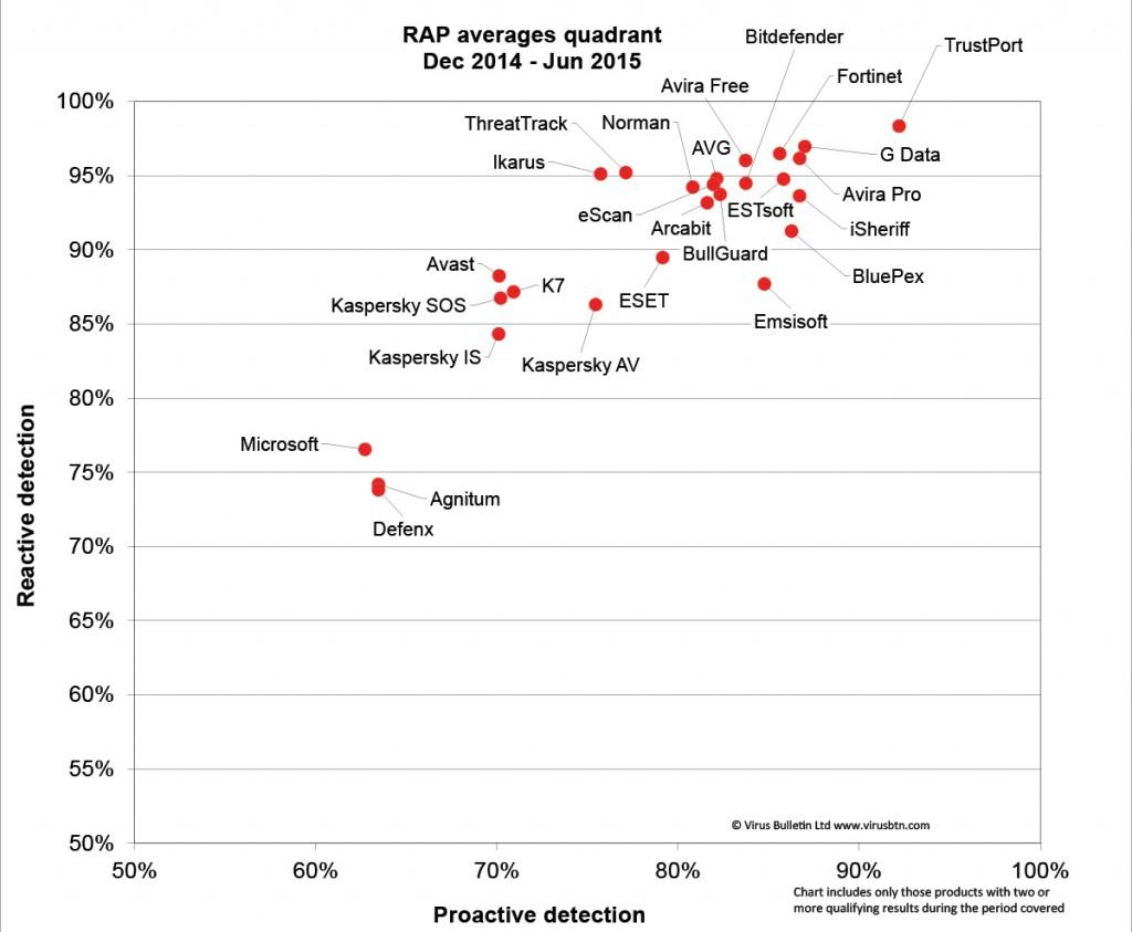 RAP-quadrant-Dec14-Jun15-1200